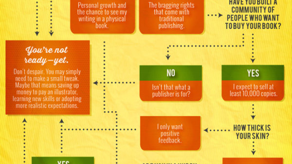 Traditional or Self-Publish Infographic