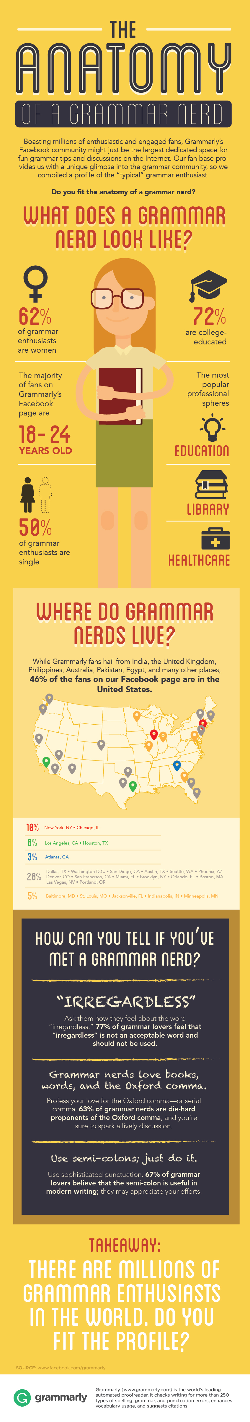 The Anatomy of a Grammar Nerd - Infographic