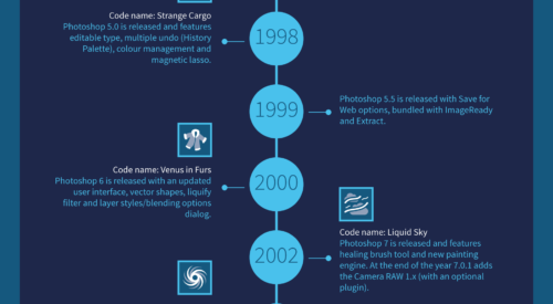 Check Out the History of Adobe Photoshop with this Infographic