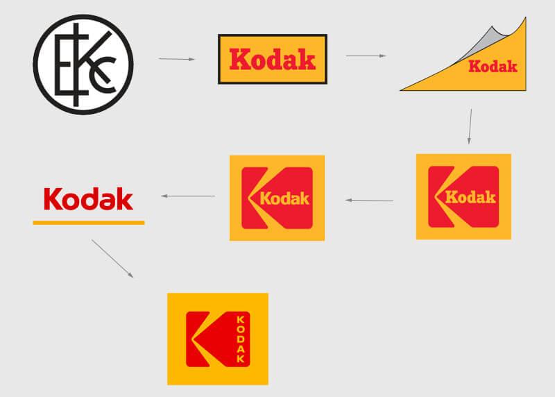 Kodak logo transformation process.